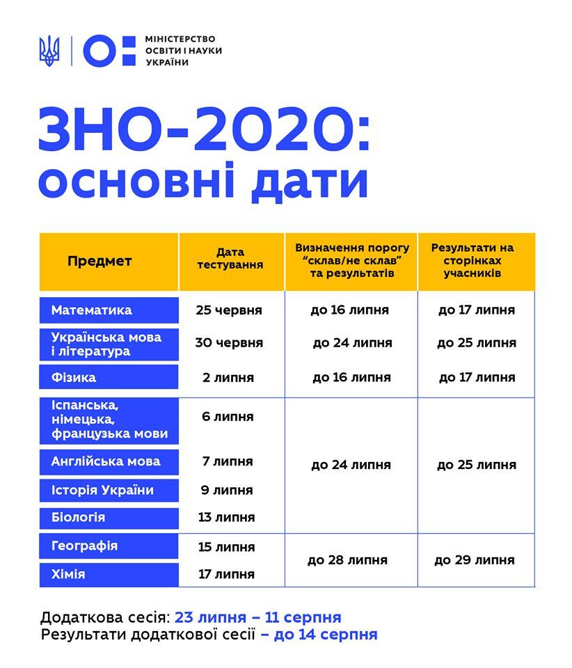 http://agrokoledg.at.ua/avatar/foto/zno-2020.jpg